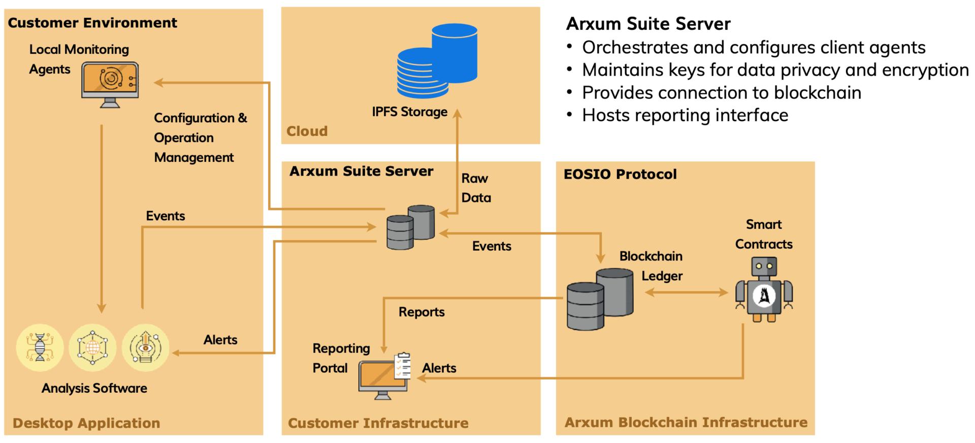 ARXUM BLOCS Technical Environment