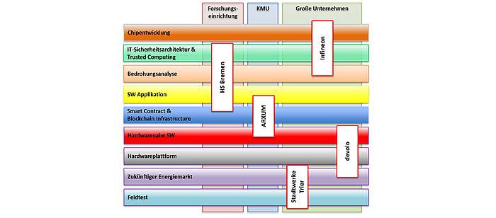 tbiEnergy Projekt Strukturplan